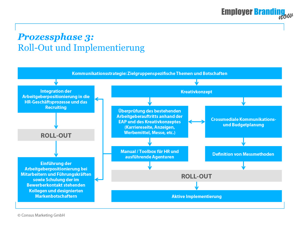 Employer Branding Prozessphase 3 - Roll Out und Implementierung