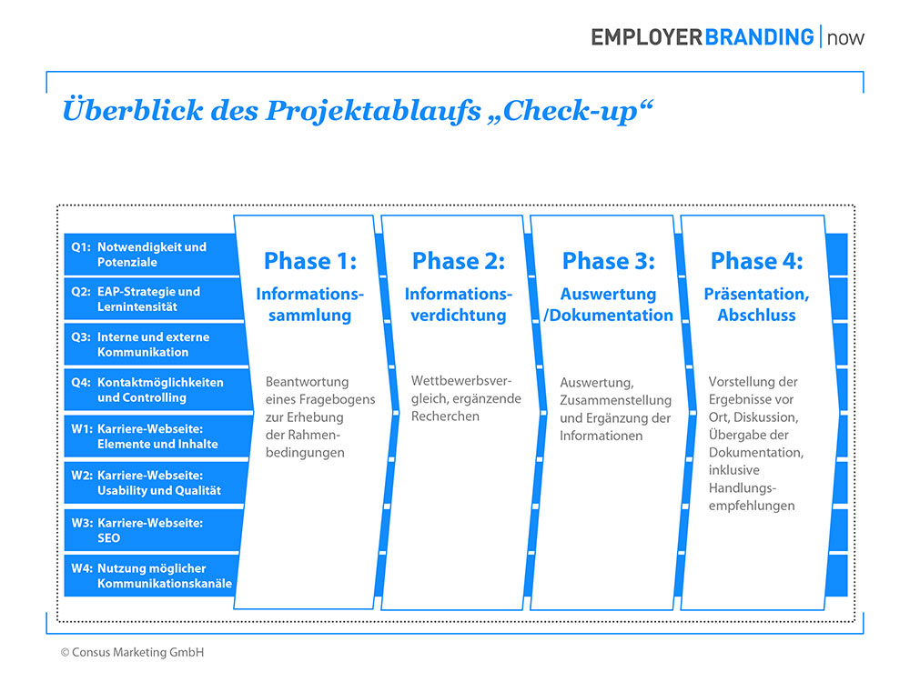 Employer Branding now Check up Überblick Projektablauf