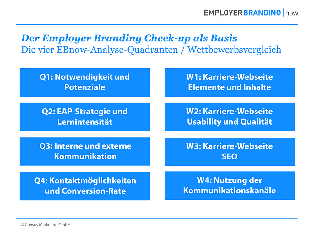 Employer Branding now Check up Check up als Basis