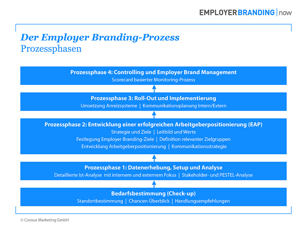 Employer Branding now Prozess Prozessphasen