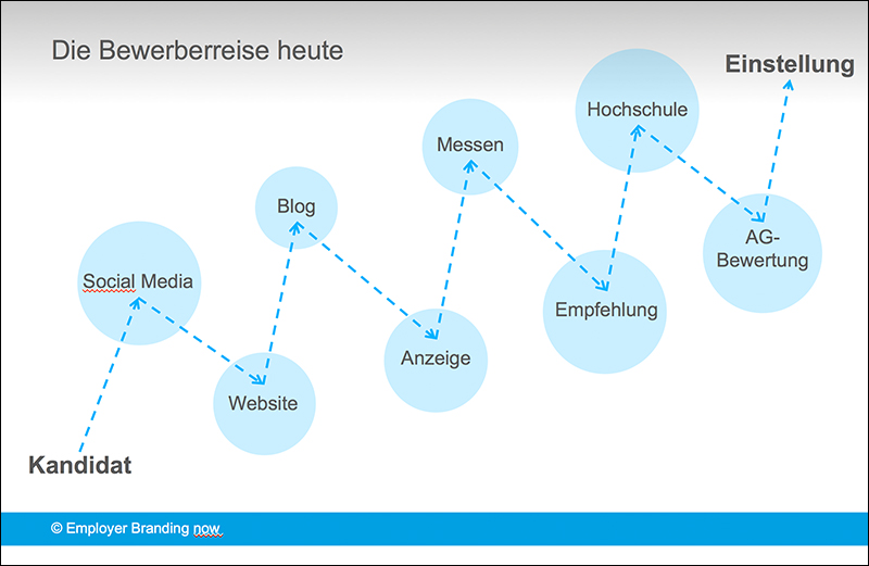Bewerberreise Employer-Branding-now