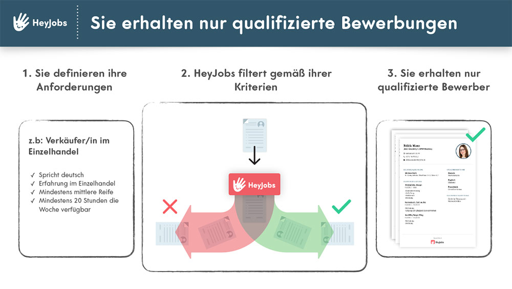 Employer Branding now Blog - HeyJobs Wie es funktioniert 02