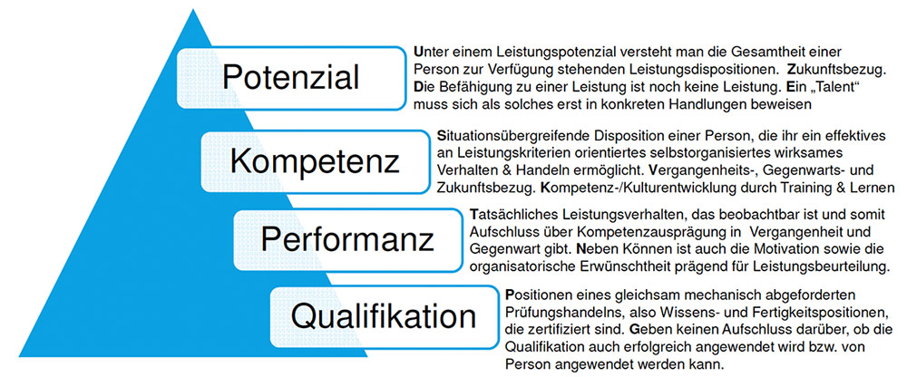 Employer Branding now Blog - Kompetenzmanagement
